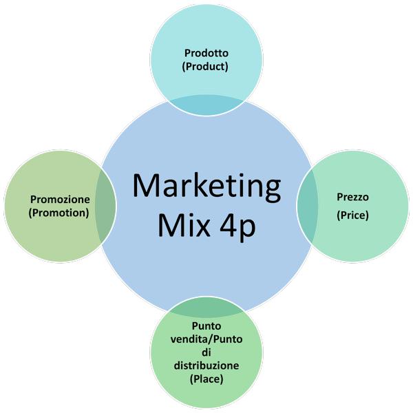 Marketing Mix 4p